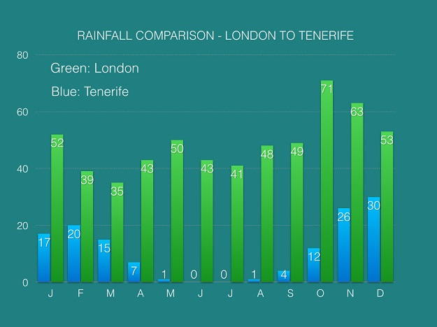 Average Monthly Temperatures and Rainfall in Tenerife